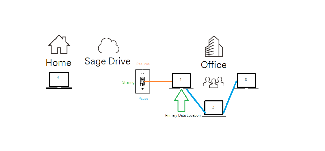 Sage Drive and multi user file sharing