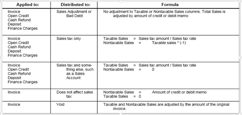how to adjust sales tax on credit or debit memos